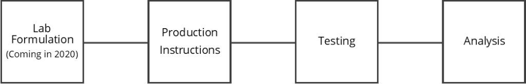 Asphalt Binder Testing Workflow
